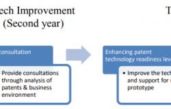 """Thông báo về việc tuyển chọn sáng chế tham gia Dự án """"Thương mại hóa công nghệ"""" do Hàn Quốc tài trợ."""