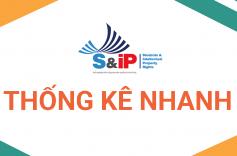 Thống kê nhanh về cuộc thi S&IP 2021 (cập nhật tháng 7/2021)